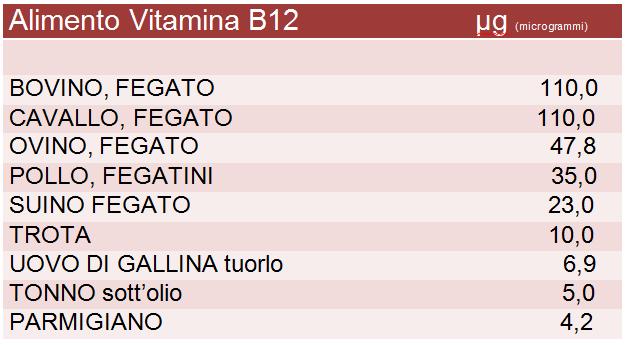 cibi-vitaminab12-vegetariani